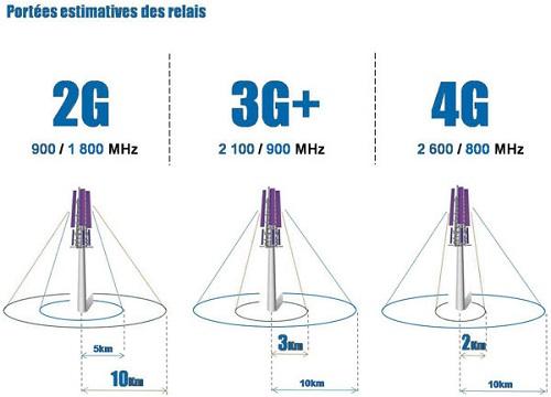 protée d'une antenne 4G