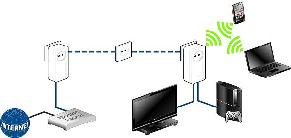 Prix Devolo - 9391 - dLAN 1200+ Wifi ac, Prise Réseau CPL Wi-Fi